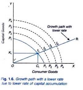 Government Policies and Economic Growth Essay - Bartlebycom
